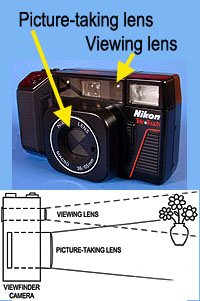 All point-and-shoot cameras have AUTOMATIC EXPOSURE.