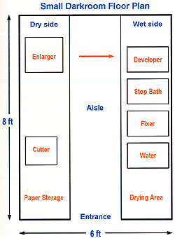 The darkroom for X ray room floor plan