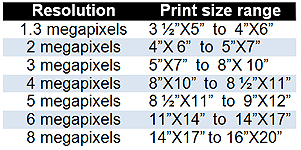 The number of pixels that your camera's image sensor has determines the largest size of quality prints you can make. The more pixels, the larger the maximum print size.